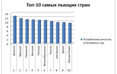 Топ-10 самых пьющих стран